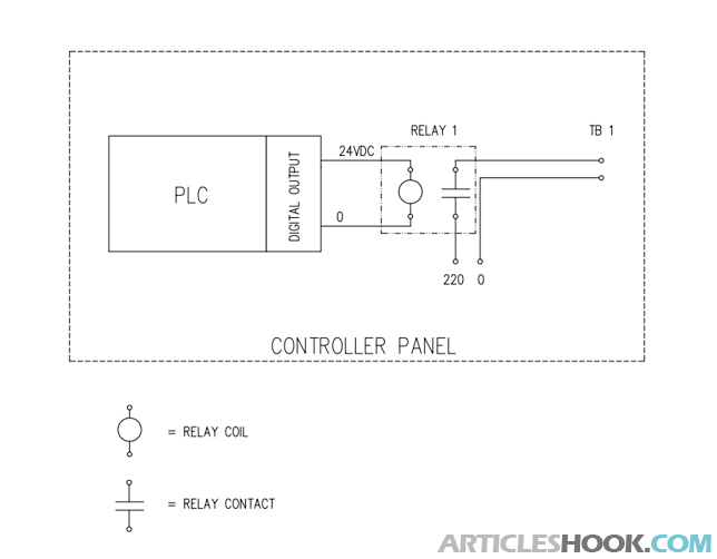 "because of the contact of the gtg's relay is ""wet"", from the figure 2  it  has 220 vac of voltage, then it can't be directly connected to the scada plc  di,"