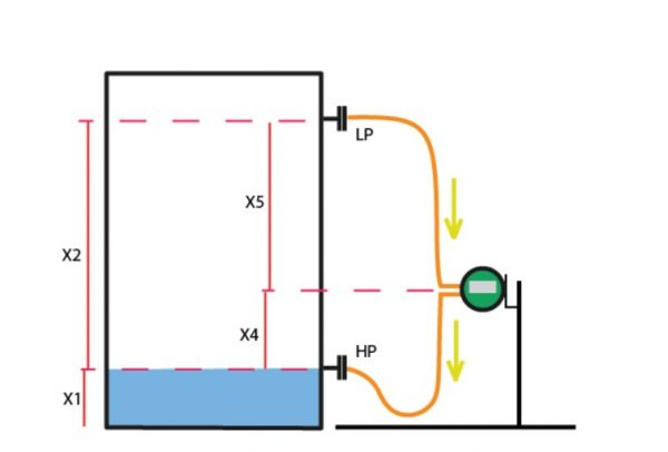 DP Level Transmitter Minimum LRV Condition