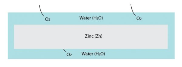 zinc is exposed to water and oxygen